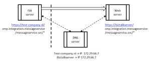 ISA-DNS