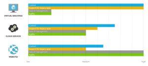 Compare hosting options